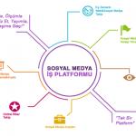 Sosyal Medya Takip Programlarının Analizi
