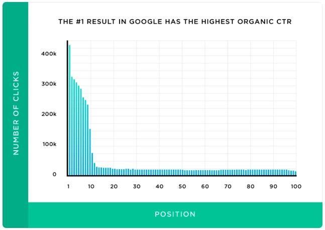 Google Arama Sonuçlarında Organik Tıklama Oranları Hakkındaki Gerçekler