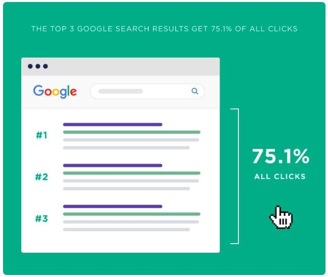 Google arama sonuçlarındaki ilk 3 sonuç, tıklamaların %75.1'ine sahiptir.