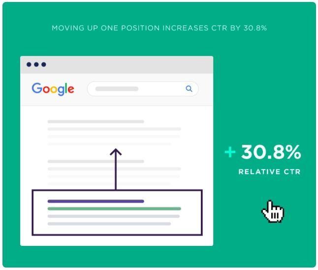 Google sonuçlarında tek bir sıra yükselmek tıklama oranında %30.8 artış sağlıyor.