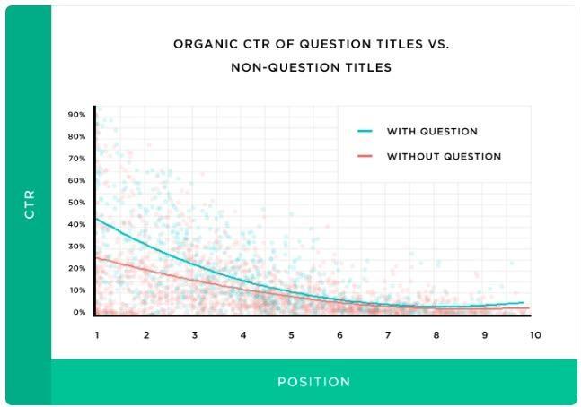 Soru içeren başlıklarla içermeyen başlıkların ilk 10 sıra içerisindeki dağılımı