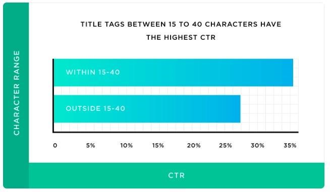15 ila 40 karakter arasındaki başlıkların en yüksek tıklama oranına sahip olduğu tespit edilmiş.