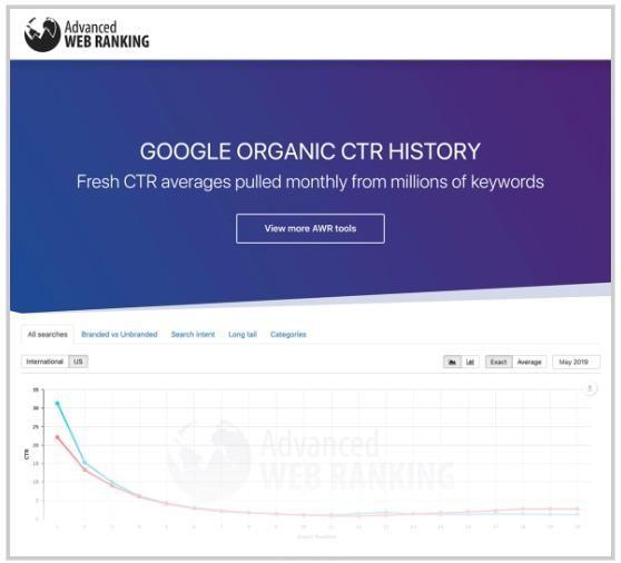 Google Organik Tıklama Sonuçları Araştırması