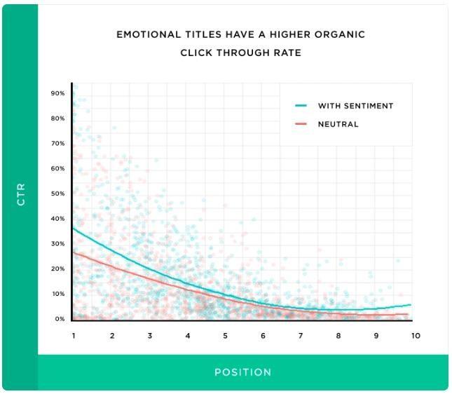 Duygusal başlıklar duygusal açıdan nötr başlıklara kıyasla daha yüksek tıklama oranına sahiptir.