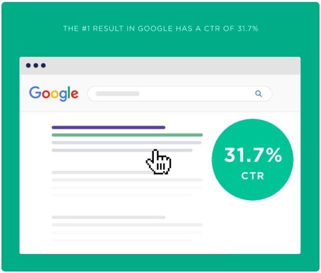 Google'da 1. sırada yer alan link tıklama oranının %31.7'sine sahiptir.